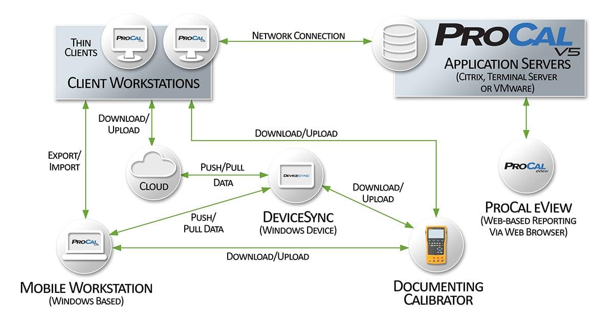 Mobile Workstation Flow ProCalV5